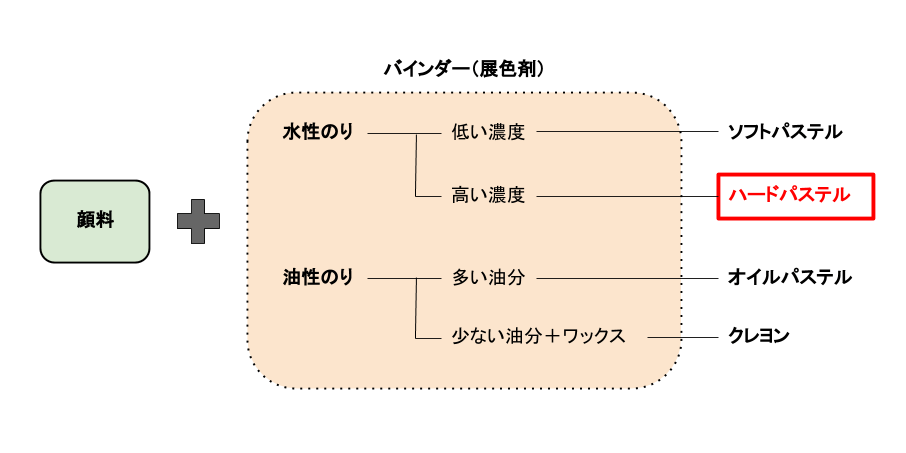 固形絵具の説明図